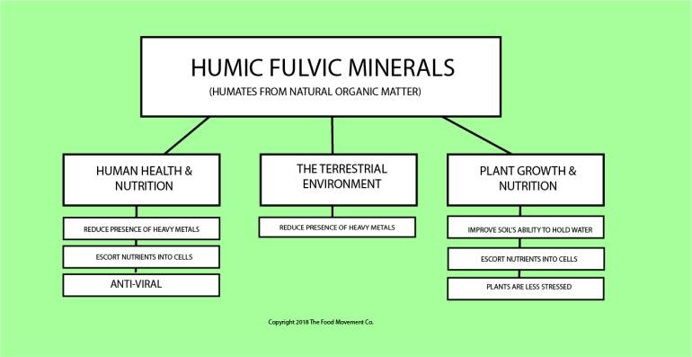 HUMIC FULVIC CHART